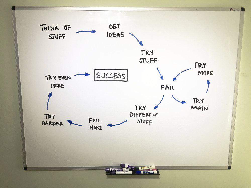 success whiteboard